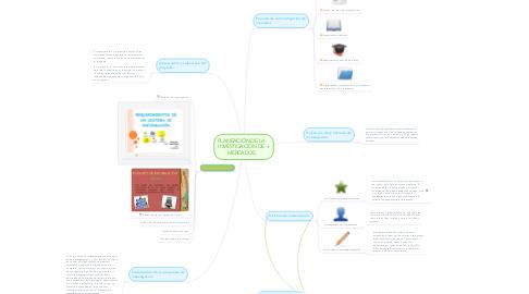 Mind Map: PLANEACIÓN DE LA INVESTIGACIÓN DE MERCADOS