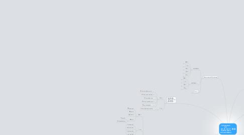 Mind Map: Connecteurs Teil  A2, B1, B2, C1 maîtrise active Dr. Heinz Hafner