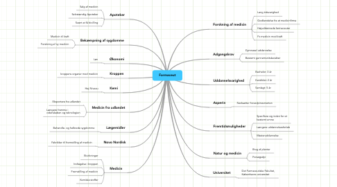 Mind Map: Farmaceut