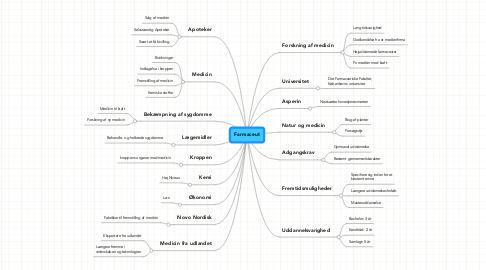Mind Map: Farmaceut