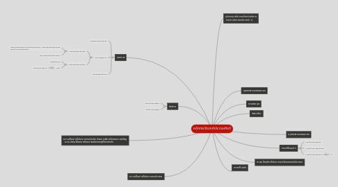 Mind Map: หลักการจัดองค์ประกอบศิลป์