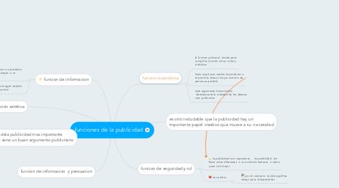 Mind Map: funciones de la publicidad
