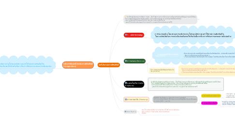 Mind Map: องค์ประกอบทางทัศนศิลป์