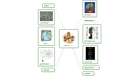 Mind Map: educom