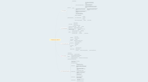 Mind Map: FitoBenzimento_Mód_02