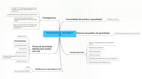 Mind Map: Networked Learning - Aprendizaje en red