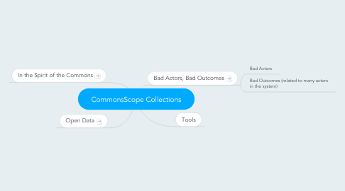 Mind Map: CommonsScope Collections