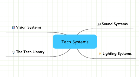 Mind Map: Tech Systems