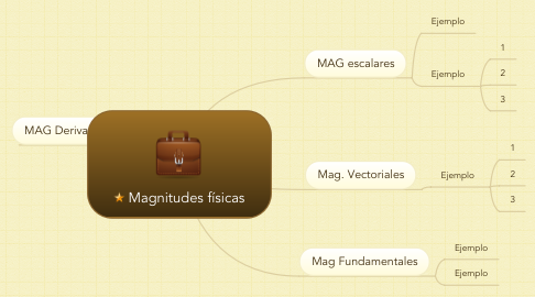 Mind Map: Magnitudes físicas