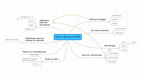 Mind Map: Outils en ligne pour les PME