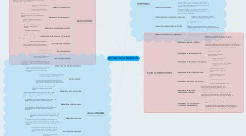 Mind Map: HISTORIA DE LAS BIBLIOTECAS