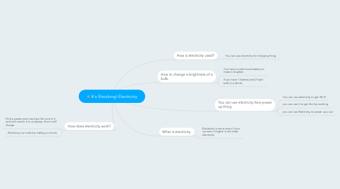 Mind Map: It's Shocking! Electricity