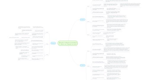 Mind Map: Séminaire d'intégration secondaire 2 – Séance sur le rapport au savoir