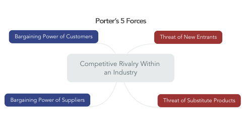 Mind Map: Competitive Rivalry Within  an Industry