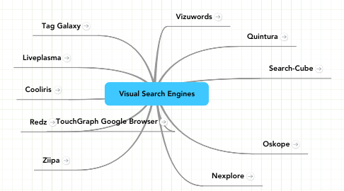 Mind Map: Visual Search Engines