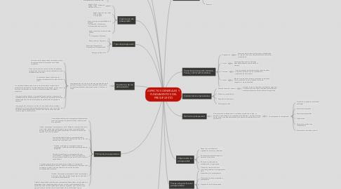 Mind Map: ASPECTOS GENERALES Y FUNDAMENTOS DEL PRESUPUESTO