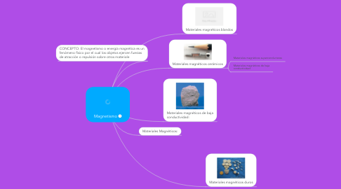 Mind Map: Magnetismo