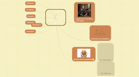 Mind Map: Estadística y su historia