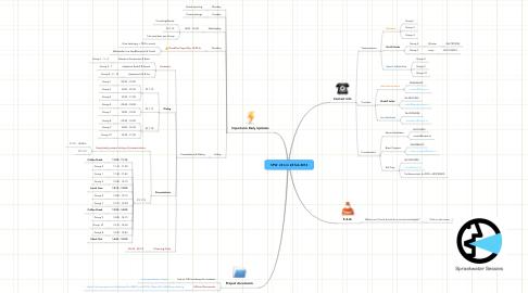 Mind Map: SPW  24 t/m 28 feb 2014