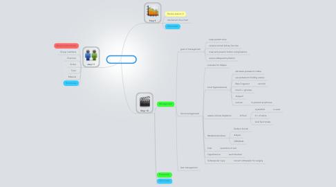 Mind Map: PBL 3 session 3