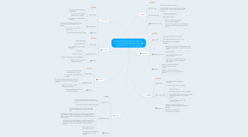Mind Map: Virtual Assistant Delegation System Social Media Management Tasks     to Outsource + Your To-Do List