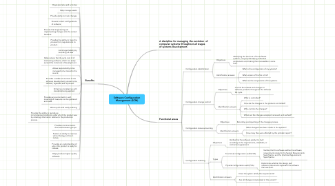 Mind Map: Software Configuration Management (SCM)