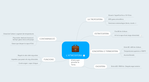 Mind Map: L'ATMOSFERA: