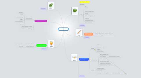 Mind Map: PBL 4 session 1