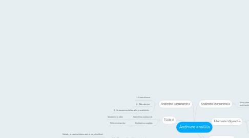 Mind Map: Andmete analüüs