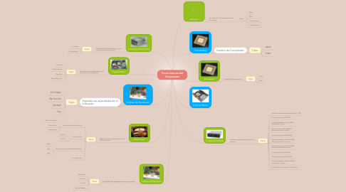 Mind Map: Partes Internas del Computador