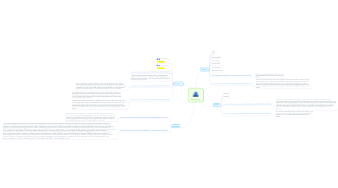 Mind Map: Biomimicy