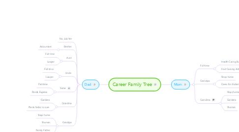Mind Map: Career Family Tree