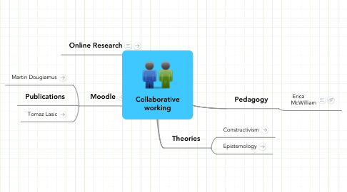 Mind Map: Collaborative