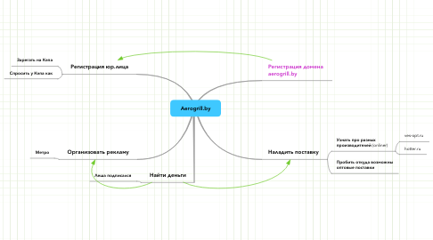 Mind Map: Aerogrill.by
