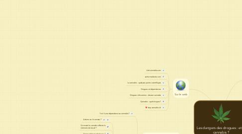 Mind Map: Les dangers des drogues : et le cannabis ?