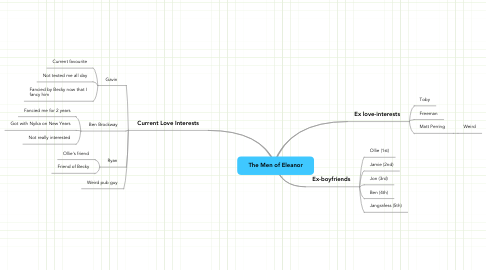 Mind Map: The Men of Eleanor