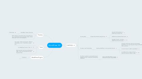 Mind Map: WordPress 101