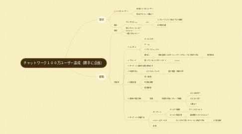 Mind Map: チャットワーク100万ユーザー達成(勝手に企画)