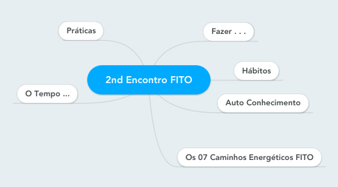 Mind Map: 2nd Encontro FITO