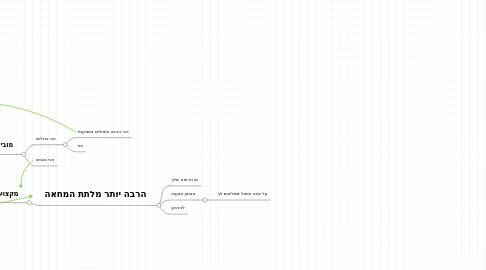 Mind Map: הראל בריאות