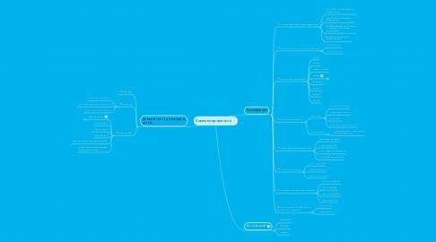 Mind Map: Компьютерные сети