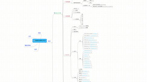 Mind Map: 地理信息系统与科学