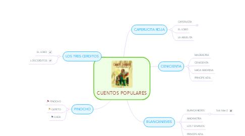 Mind Map: CUENTOS POPULARES