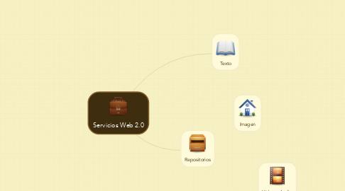 Mind Map: Servicios Web 2.0