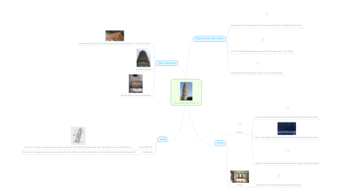 Mind Map: The Leaning Tower Of Pisa