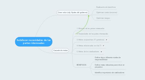 Mind Map: Satisfacer necesidades de las partes interesadas