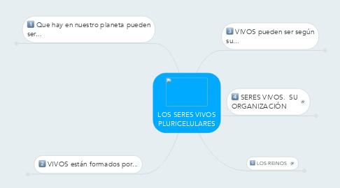 Mind Map: LOS SERES VIVOS PLURICELULARES