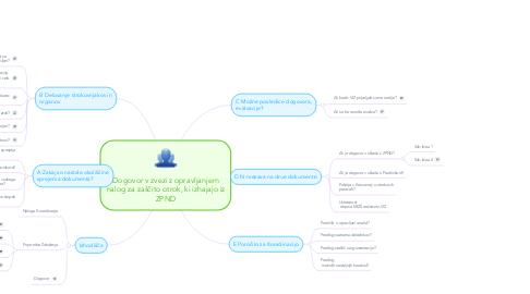 Mind Map: Dogovor v zvezi z opravljanjem nalog za zaščito otrok, ki izhajajo iz ZPND