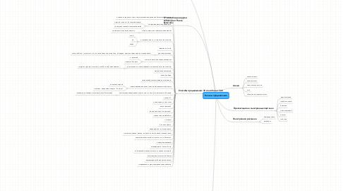 Mind Map: Каналы продвижения