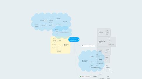 Mind Map: Tietojärjestelmä Datasystem